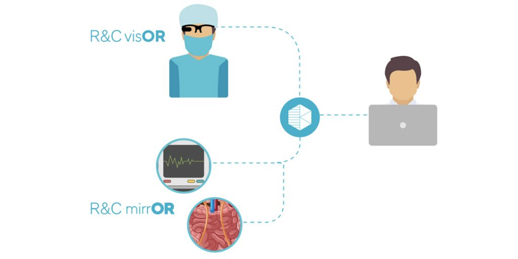 mirrOR: Changing The Way Remote Experts See The OR
